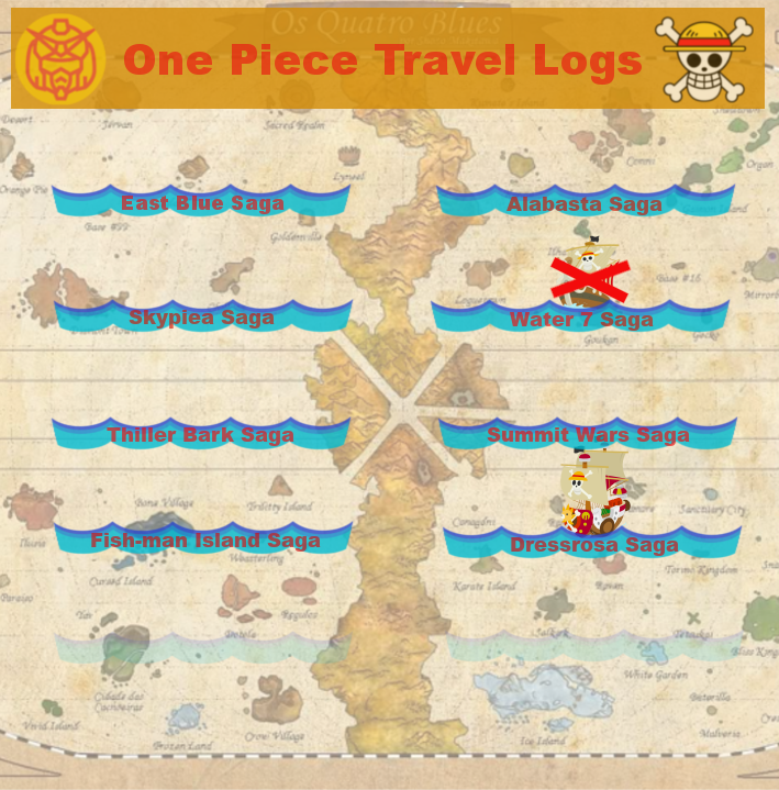 Featured image for One Piece Travel Logs: Dressrosa Saga