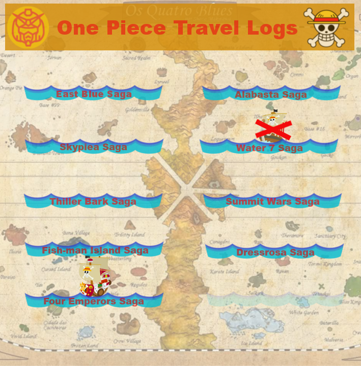 Featured image for One Piece Travel Logs: Four Emperors Saga Part 1