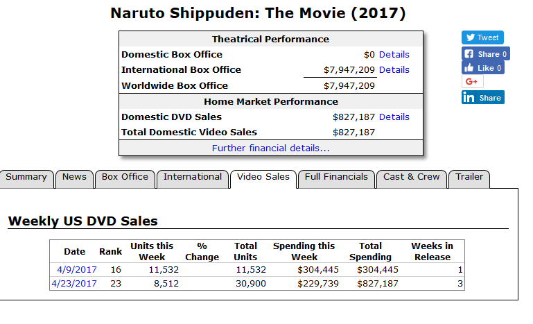 Featured image for Naruto Shippuden Uncut Set 30 and Boruto Movie US Sales Figures